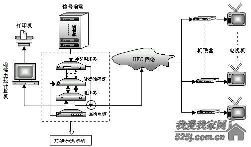 有线电视机顶盒破解方法 有线电视机顶盒安装步骤